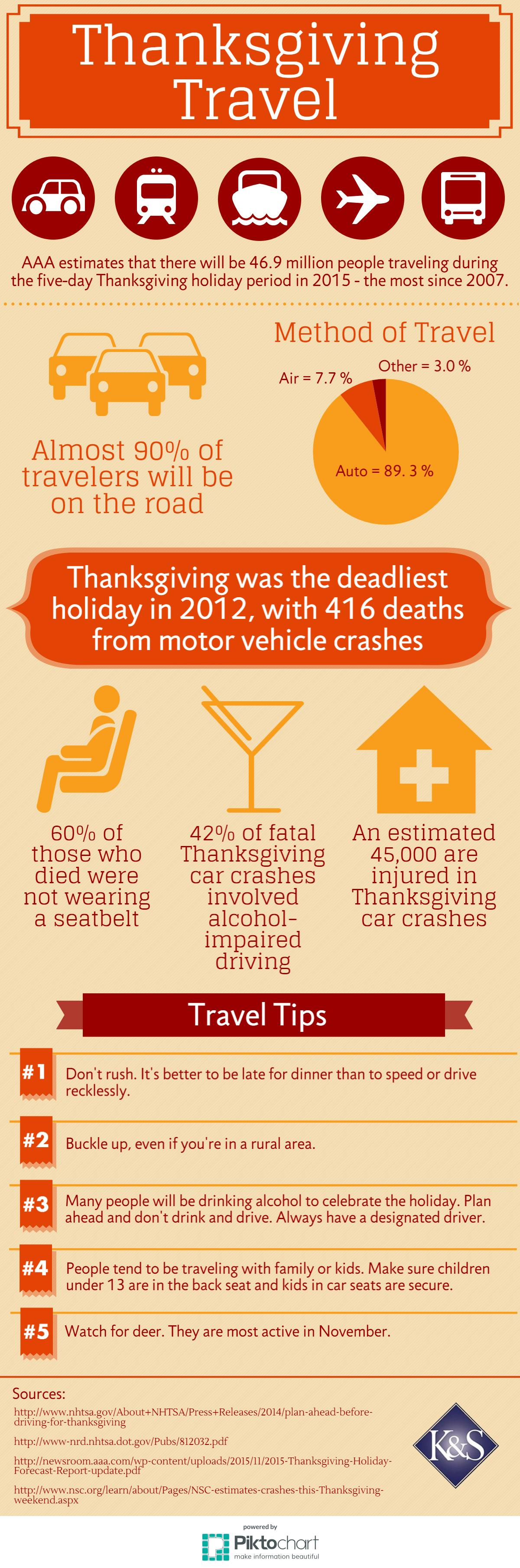 Thanksgiving traveling tips