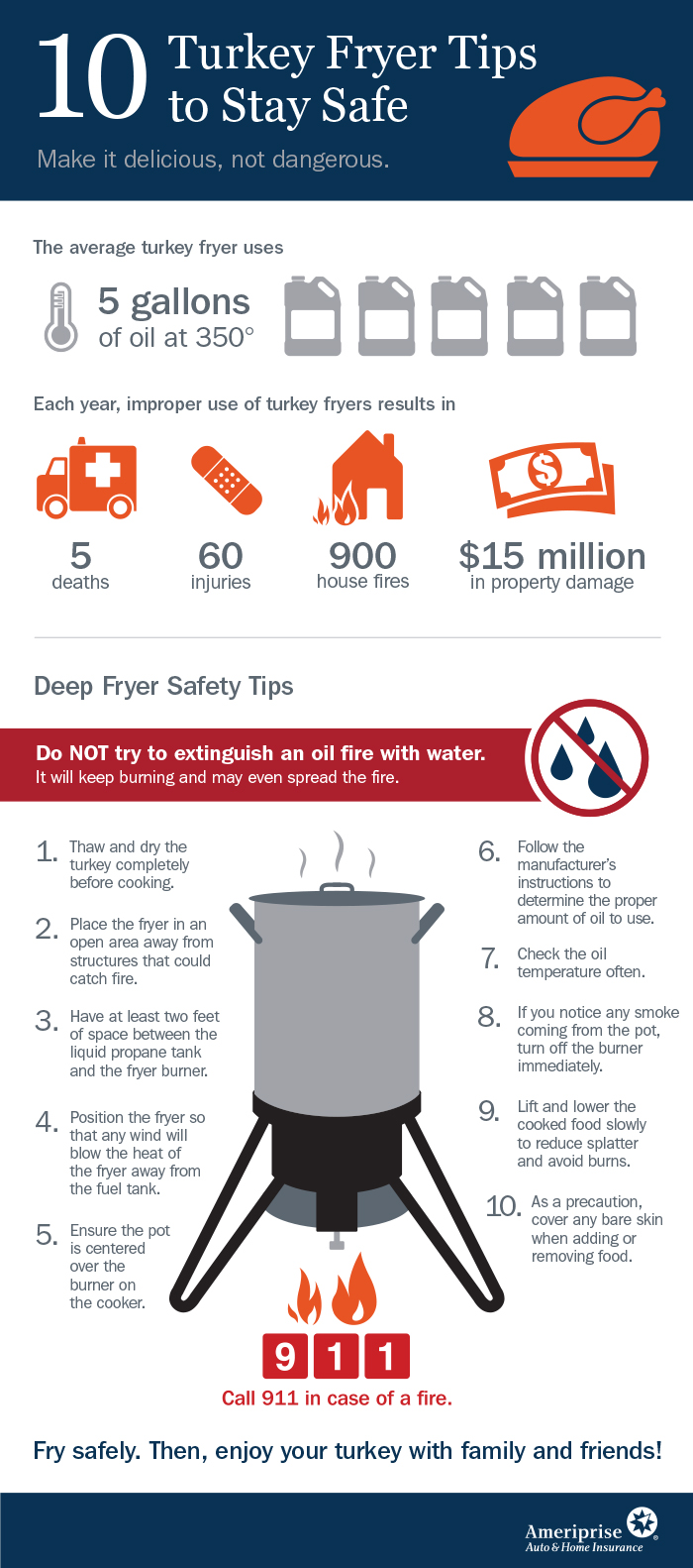 10 Tips for Turkey Frying