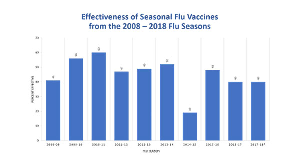 Effectiveness of the flu shot from 2008 to 2016